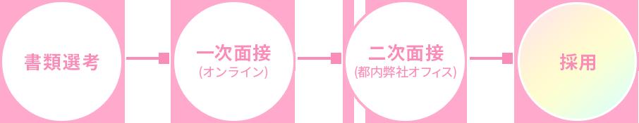 書類選考 → 一次面接(オンライン) → 二次面接(都内弊社オフィス) → 採用